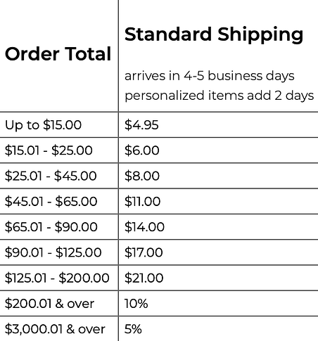 Pottery Barn and West Elm Parcel Delivery Rates